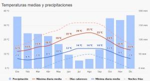 temperatura-cies